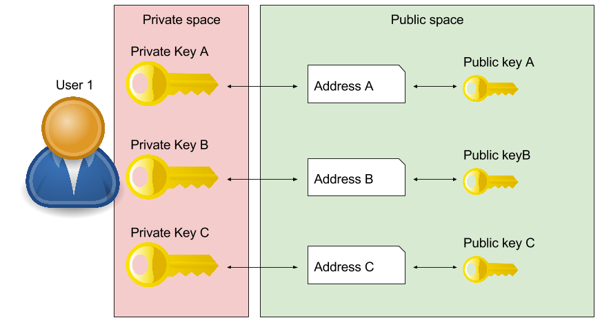 Blockchain & Bitcoin introduction